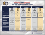 HIRE Vets Medallion Program Criteria Table Graphic